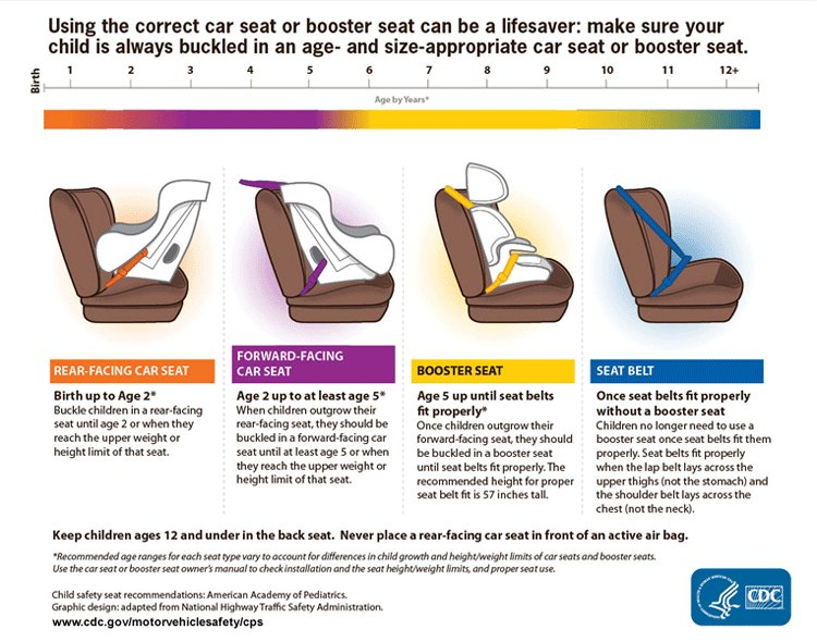 5d9a90f9d01 Child Car Seat or Booster